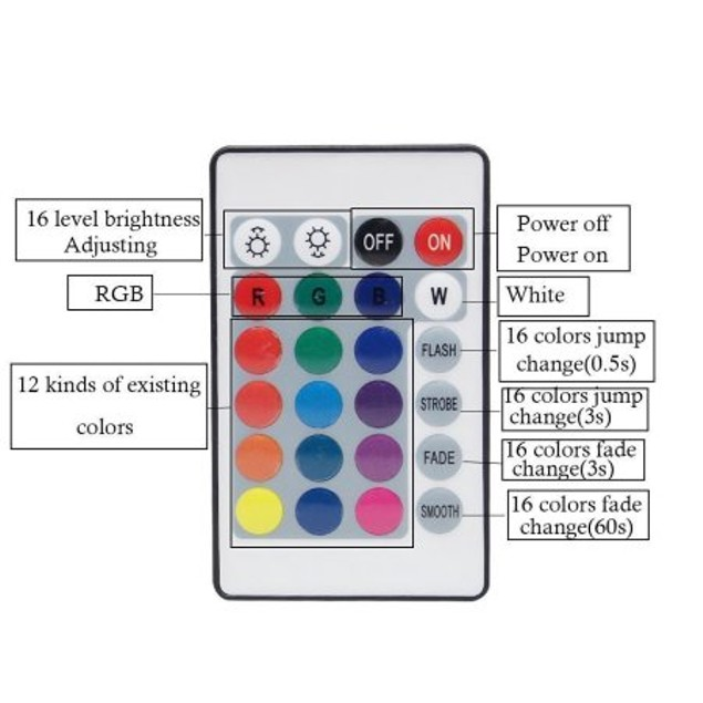 LED Strips Bias Lighting TV Backlight RGB Lights with Remote Control