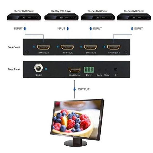 Quad Multi-Viewer HDMI Switch 4 input 1 output HDMI Seamless & IR Remote